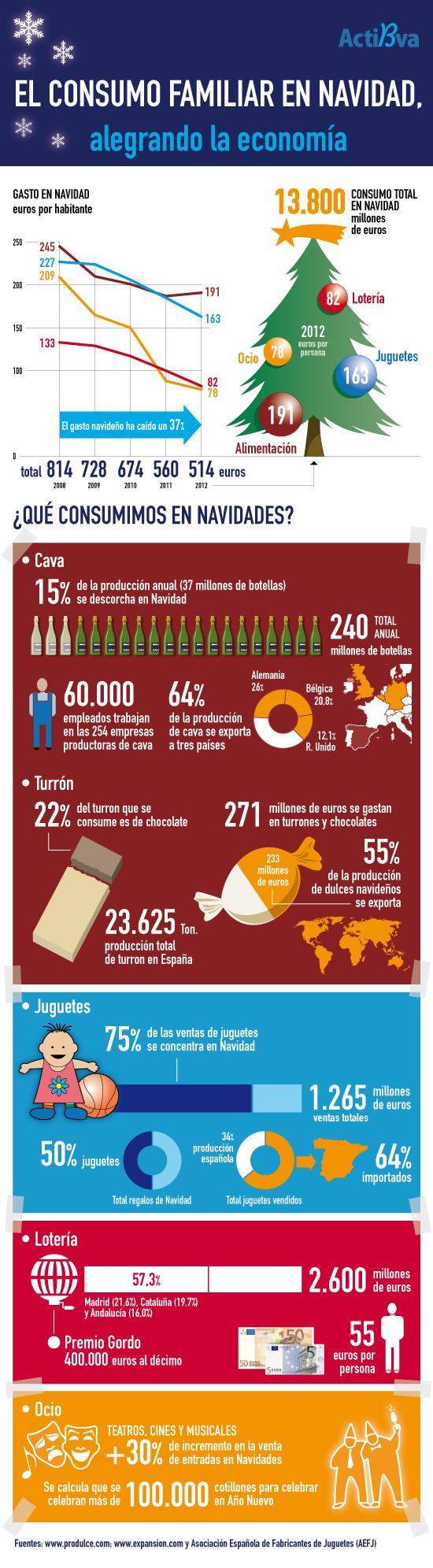 infografia consum nadal