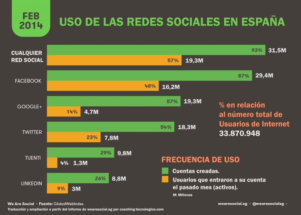 uso_de_las_redes_sociales_en_españa