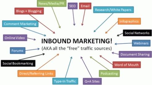 grafic inbound marketing