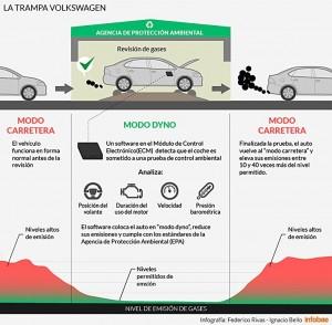 trampa-vw-infografia