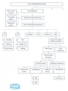 esquema pla de internacionalitzacio Creat360